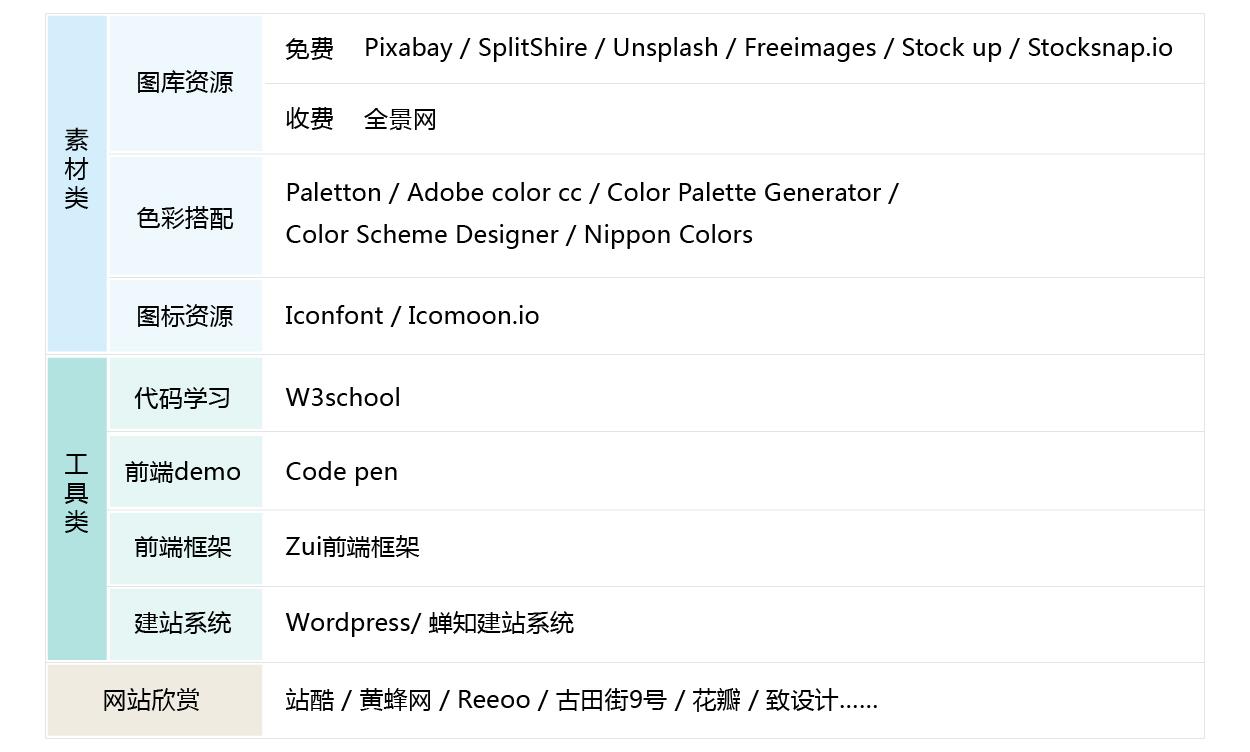 网页设计师常用的一些工具素材合集