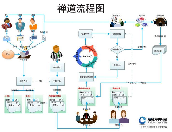 图解项目管理流程:禅道&JIRA中的操作流程